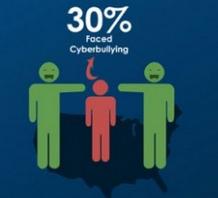 30% des enfants ont déjà été victimes de la cyberintimidation