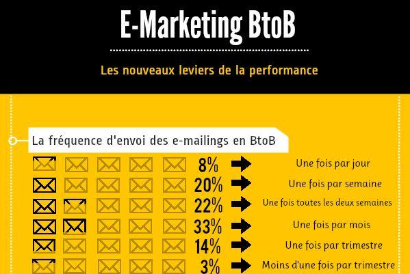 E-Marketing B2B: Les nouveaux leviers de la performance
